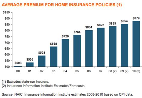 Average Cost Of Homeowners Insurance The Truth About Insurance Com