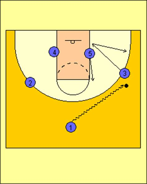 triangle offense diagram redirect to http www jes basketball