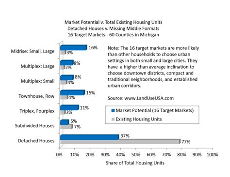 michigan state housing development authority more landlords on the street strong towns