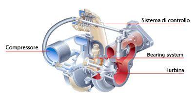 gas vs elektrische öfen turbo m index