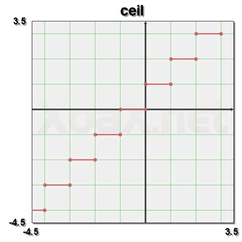 Ceil Function In C by C Reference Ceil Xoax Net Tutorials