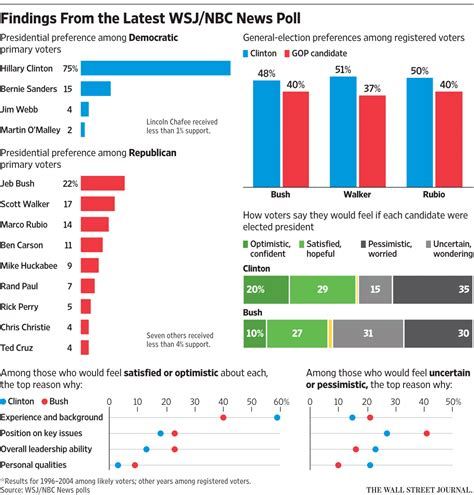 Latest Survey - hillary clinton tops gop presidential rivals in new wsj nbc poll lnc live stream