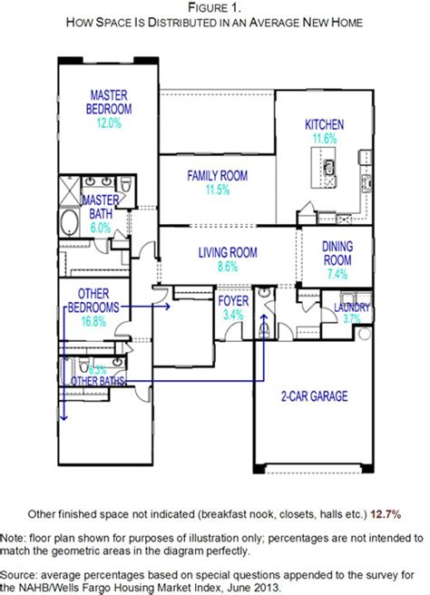 average living room dimensions nahb spaces in new homes on living room brilliant standard