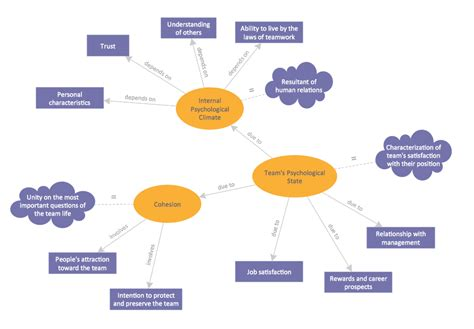 layout management meaning concept map