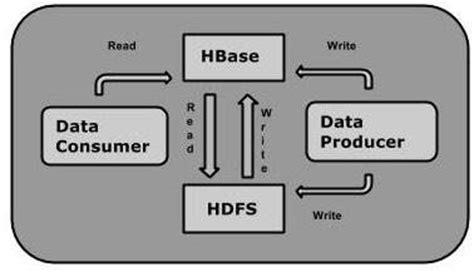 tutorialspoint hbase hbase overview