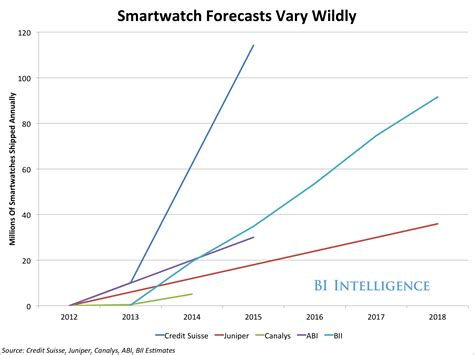 Sizing The Global Smartwatch Market   Business Insider