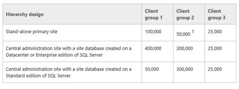 httpblog configmgrftw comcomparing the two modes of microsoft intune windows intune scalability and uptime gurantee