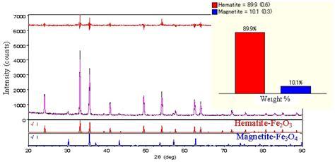xrd pattern deutsch high speed identification and quantification of hematite