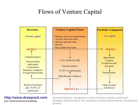 Columbia Mba Venture Capital by Flows Of Venture Capital Diagram