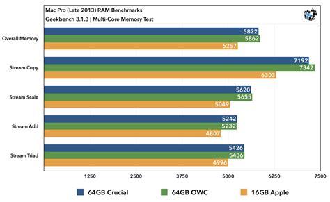 mac pro 2013 ram upgrade 2013 mac pro ram upgrade benchmarks apple vs crucial vs owc
