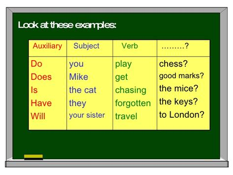 what does images in english how to form questions in english