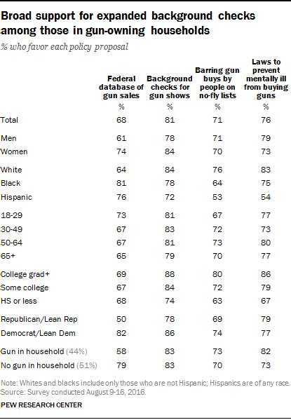 What Comes Back On A Background Check New Poll Shows Household Gun Ownership Once On The