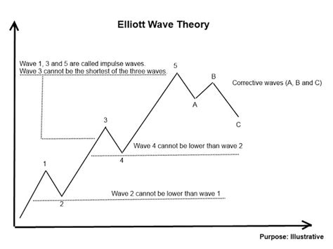 pattern theory tutorial lissajous pattern theory pdf forex trading elliott wave