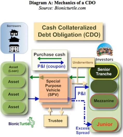 cdo structure diagram why the cdo market melted politics in the zeros