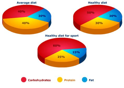 3 ways carbohydrates are used for energy are carbohydrates or fats better all about