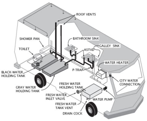How Does Rv Plumbing Work by The Ultimate Guide To Your Rv S Wastewater Tanks How It
