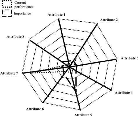 spider web diagram spider web diagram figure 1 an exle of diagram png