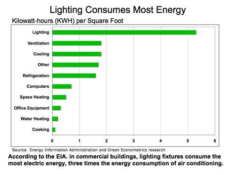 Obama Energy Efficiency And Lighting Retrofit Lights Power Consumption