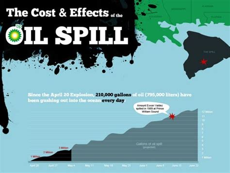 bp spill research paper bp spill research paper thesis gulf or bp spill