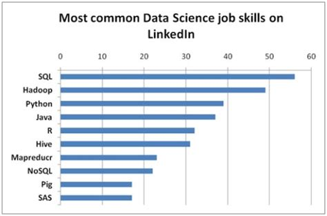 Linkedin Data Science Mba College by Data Science Skills For 2016