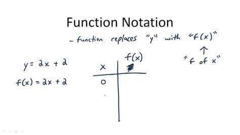 what is function template function notation ck 12 foundation