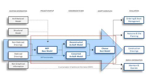 design implementation proposal bim implementation plan
