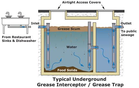 kitchen grease trap design grease trap for commercial grease trap viking plastics