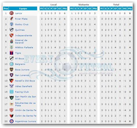 tabla del torneo argentino 2016 tabla de posiciones 2016 ceonato de futbol argentino