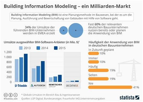 Home Design Trends Survey infografik building information modeling ein milliarden