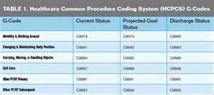 Appropriate reporting of g codes amp c modifiers by