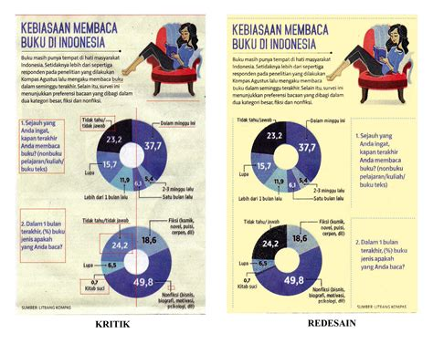 s2 desain komunikasi visual jakarta kritik desain komunikasi visual mengenai infografis harian