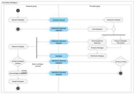 uml process rapid uml solution conceptdraw