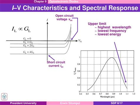 ir diode frequency response diode frequency response 28 images filter design guide diode response lect 6 diode small