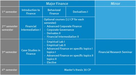 Finance Terminologies For Mba by Finance Of Muenster School Of Business And