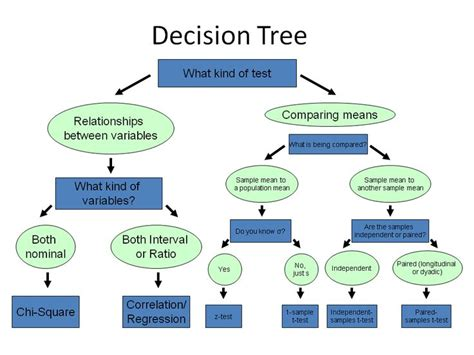 how layout decision is affected by process type statistical test decision chart google search