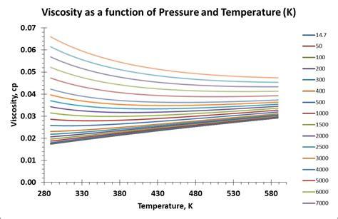 calculator hpht fluid dynamics gas viscosity at high pressure high