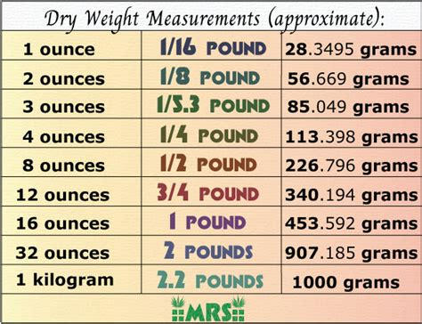 how much is a table best scales for weight measurement charts mold