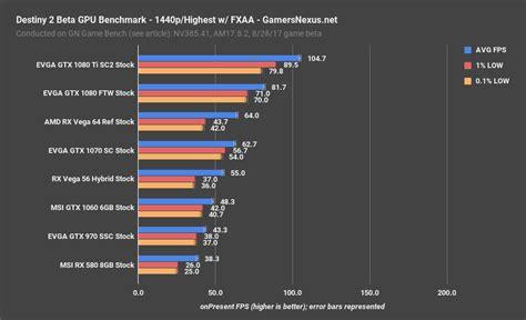 gpu bench marks destiny 2 beta gpu benchmark frametimes graphics