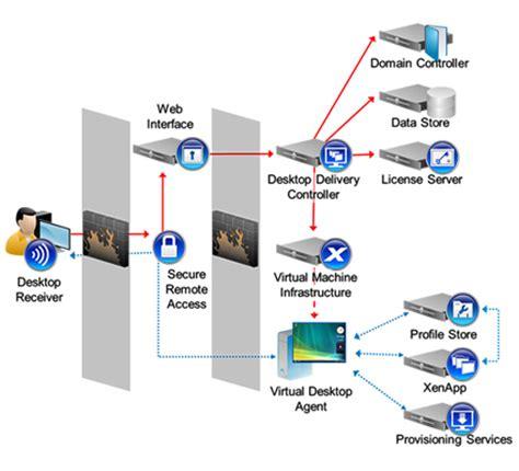 how citrix works diagram citrix xendesktop architecture diagram citrix get free