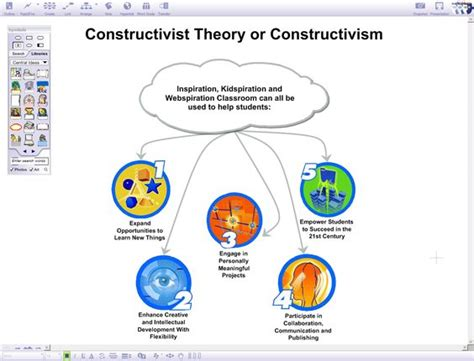 In Search Of Understanding The For Constructivist Classrooms Constructivism A Theory Based On The Idea That Students Learn Based Of Experiences