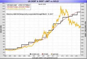 what is the us debt ceiling worlds largest debtor raises u s debt ceiling