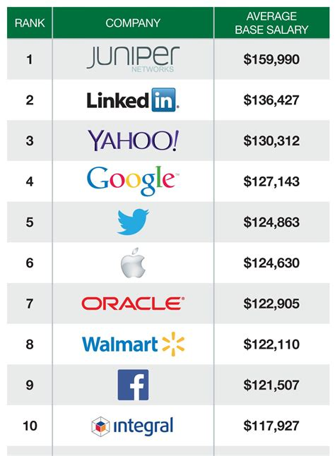As A Software Engineer Should I Get An Mba by You Ll Never Believe Where Tech S Highest Paid Engineers