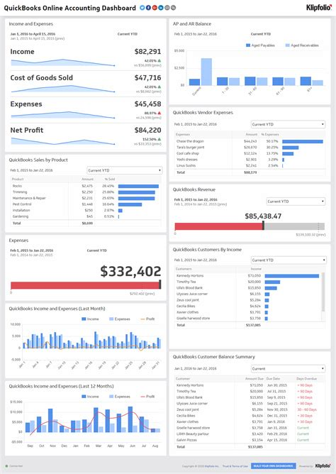 Financial Performance Executive Dashboard Exles Klipfolio Executive Dashboard Template