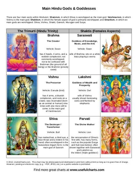 pics for gt hindu gods names list