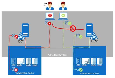 practices  virtualizing active directory domain