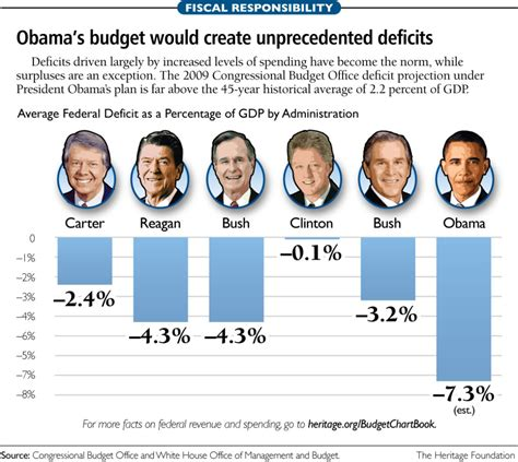 How Many Times Has Obama Raised The Debt Ceiling by The Jackson Press Repudiating The National Debt