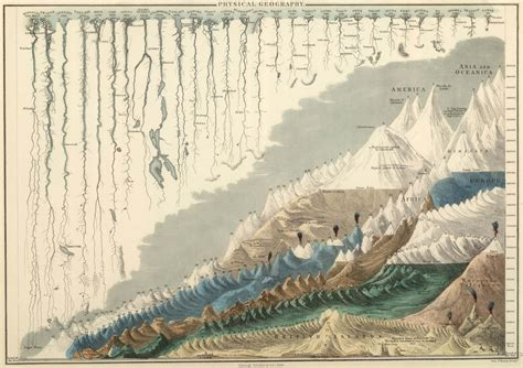 world map with rivers and mountains 1854 map of the world s tallest mountains and