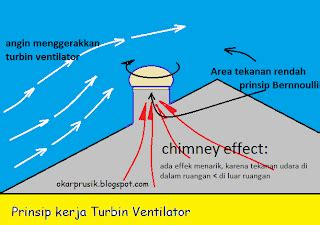 Kipas Turbin turbin ventilator solusi mengatasi panas atap rumah dan furniture minimalis