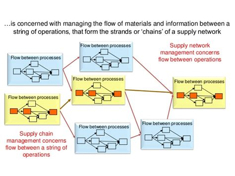Mba Vs Operations Management by Pgbm03 Mba Operation Management Session 08 Supply Chain