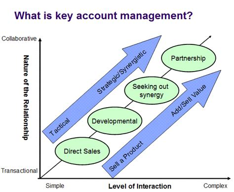 key account management paramount learning